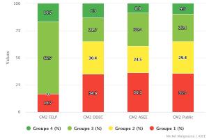 Répartitions par groupes de niveaux
